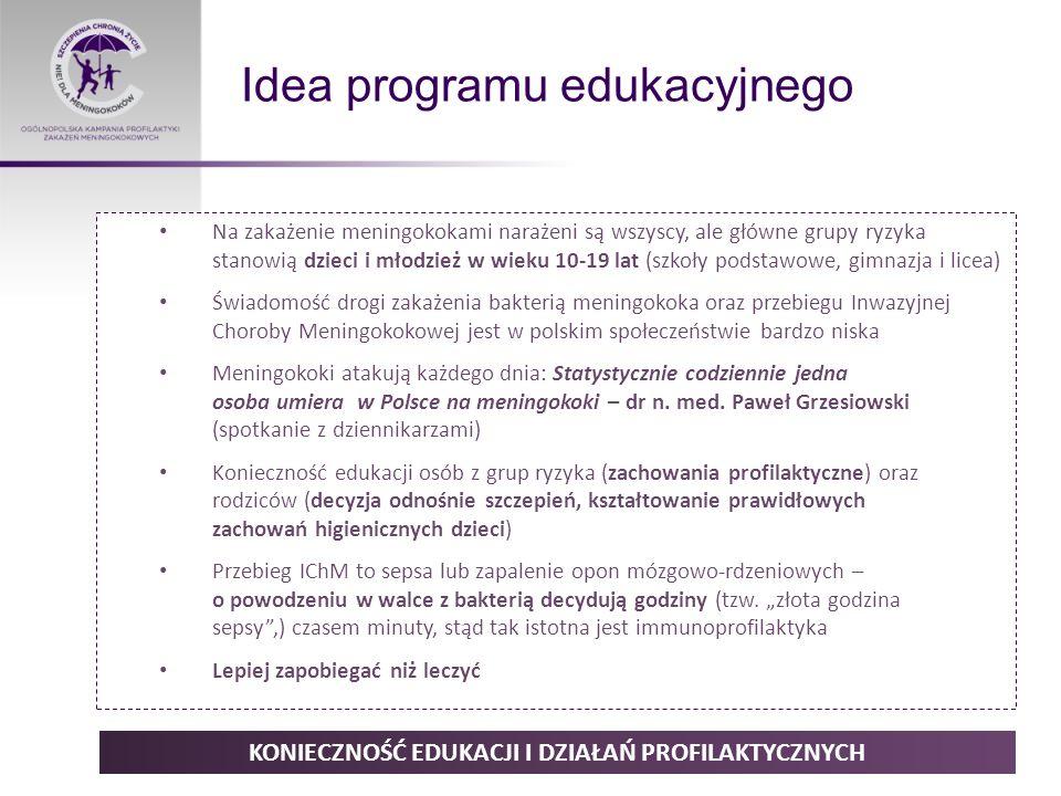Idea programu edukacyjnego KONIECZNOŚĆ EDUKACJI I DZIAŁAŃ PROFILAKTYCZNYCH Na zakażenie meningokokami narażeni są wszyscy, ale główne grupy ryzyka stanowią dzieci i młodzież w wieku 10-19 lat (szkoły podstawowe, gimnazja i licea) Świadomość drogi zakażenia bakterią meningokoka oraz przebiegu Inwazyjnej Choroby Meningokokowej jest w polskim społeczeństwie bardzo niska Meningokoki atakują każdego dnia: Statystycznie codziennie jedna osoba umiera w Polsce na meningokoki – dr n.
