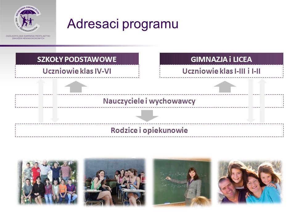 Adresaci programu SZKOŁY PODSTAWOWEGIMNAZJA i LICEA Uczniowie klas IV-VI Uczniowie klas I-III i I-II Nauczyciele i wychowawcy Rodzice i opiekunowie