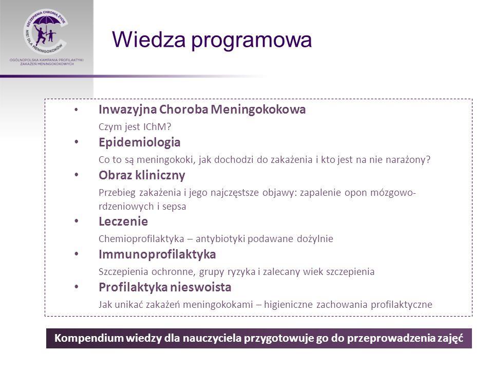 Wiedza programowa Kompendium wiedzy dla nauczyciela przygotowuje go do przeprowadzenia zajęć Inwazyjna Choroba Meningokokowa Czym jest IChM.