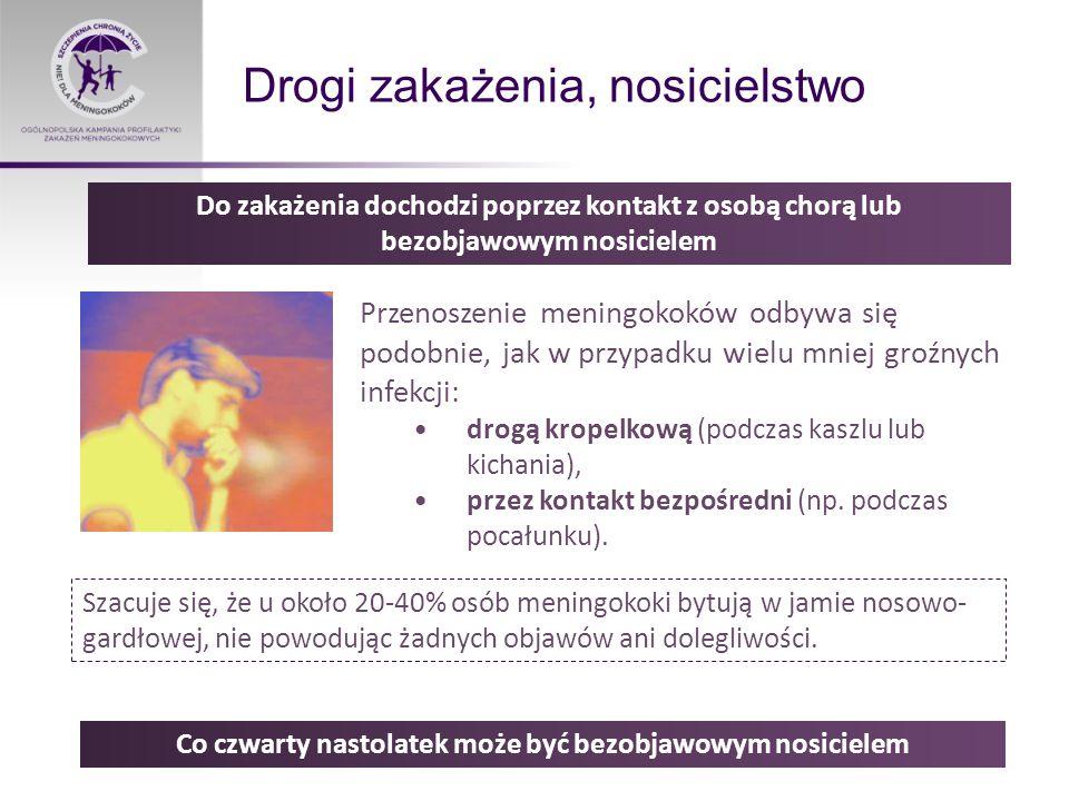 Grupy szczególnie narażone Zwiększone zagrożenie Inwazyjną Chorobą Meningokokową pojawia się w drugim półroczu życia i wzrasta w kolejnych latach.
