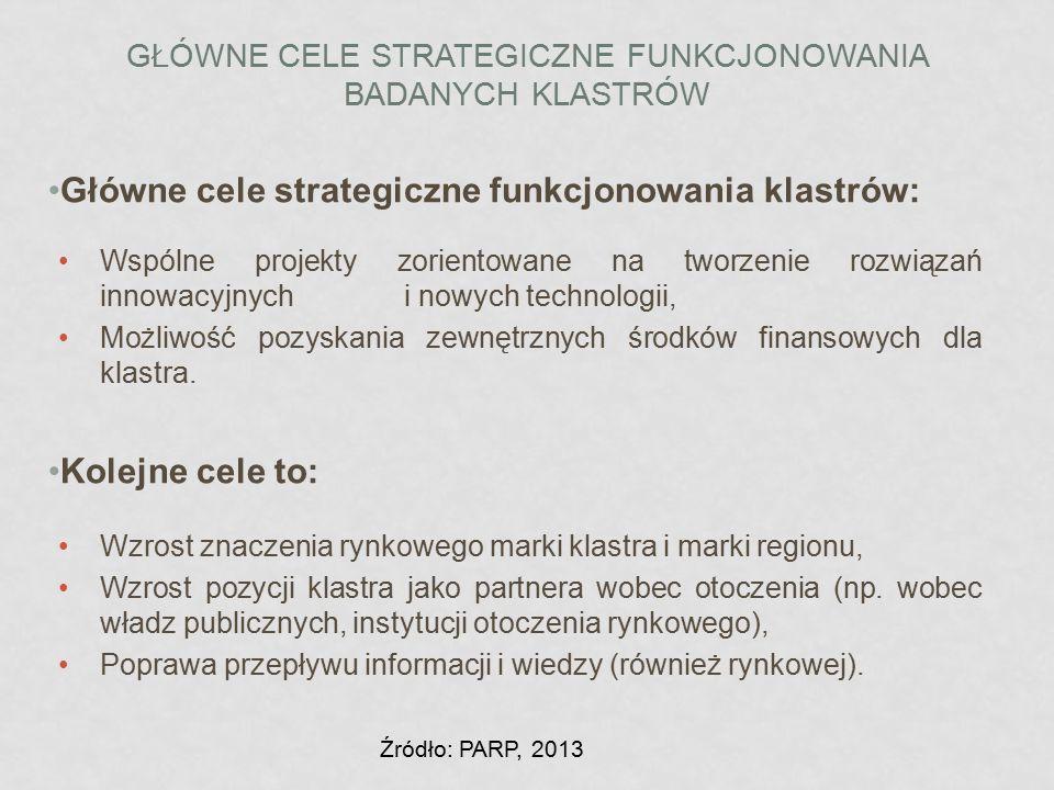 Główne cele strategiczne funkcjonowania klastrów: Wspólne projekty zorientowane na tworzenie rozwiązań innowacyjnych i nowych technologii, Możliwość p