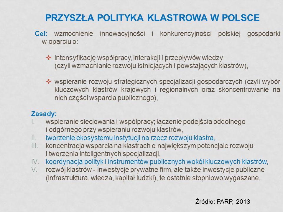 PRZYSZŁA POLITYKA KLASTROWA W POLSCE Cel: wzmocnienie innowacyjności i konkurencyjności polskiej gospodarki w oparciu o:  intensyfikację współpracy,