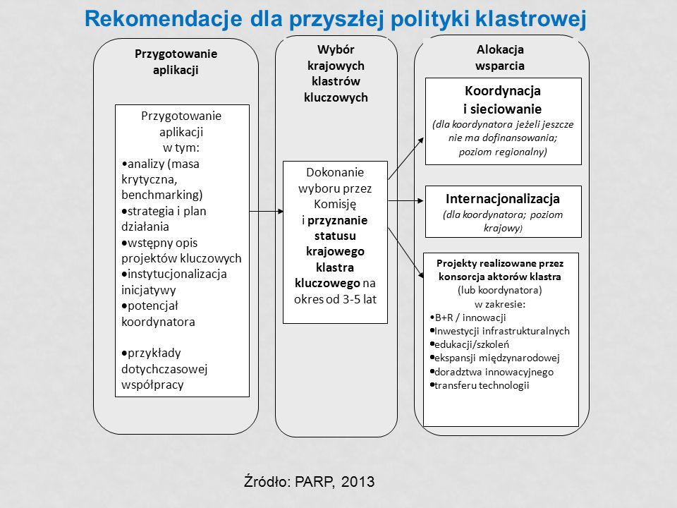 Przygotowanie aplikacji Wybór krajowych klastrów kluczowych Alokacja wsparcia Przygotowanie aplikacji w tym: analizy (masa krytyczna, benchmarking) 