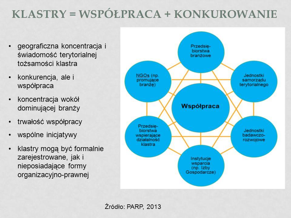 KLASTRY = WSPÓŁPRACA + KONKUROWANIE Źródło: PARP, 2013 geograficzna koncentracja i świadomość terytorialnej tożsamości klastra konkurencja, ale i wspó