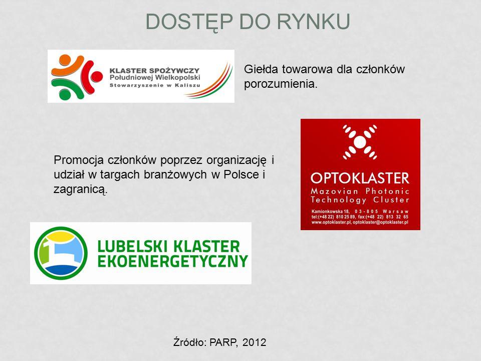 DOSTĘP DO RYNKU Giełda towarowa dla członków porozumienia. Promocja członków poprzez organizację i udział w targach branżowych w Polsce i zagranicą. Ź