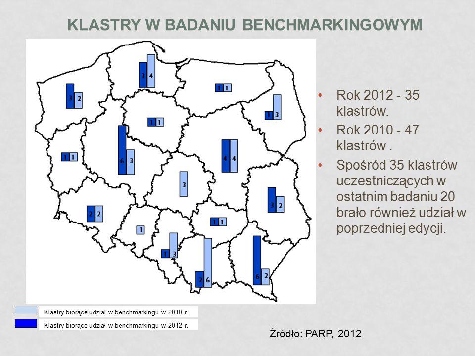 Klastry biorące udział w benchmarkingu w 2010 r. Klastry biorące udział w benchmarkingu w 2012 r. KLASTRY W BADANIU BENCHMARKINGOWYM Rok 2012 - 35 kla