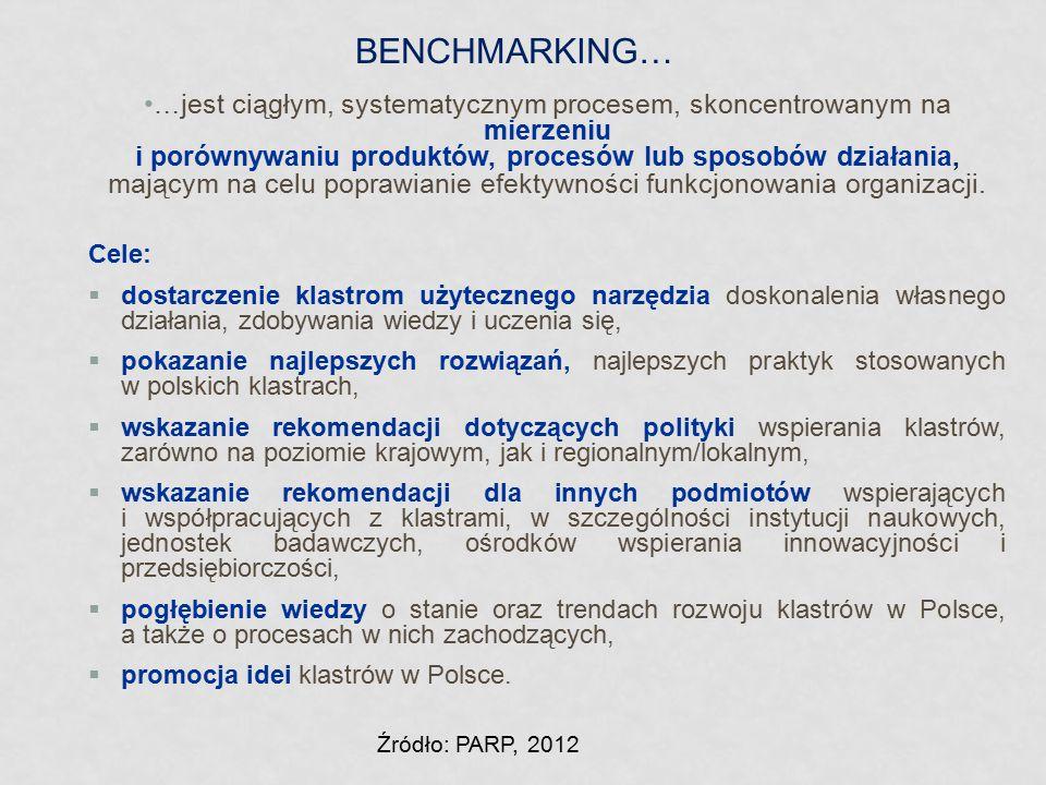 BENCHMARKING… …jest ciągłym, systematycznym procesem, skoncentrowanym na mierzeniu i porównywaniu produktów, procesów lub sposobów działania, mającym
