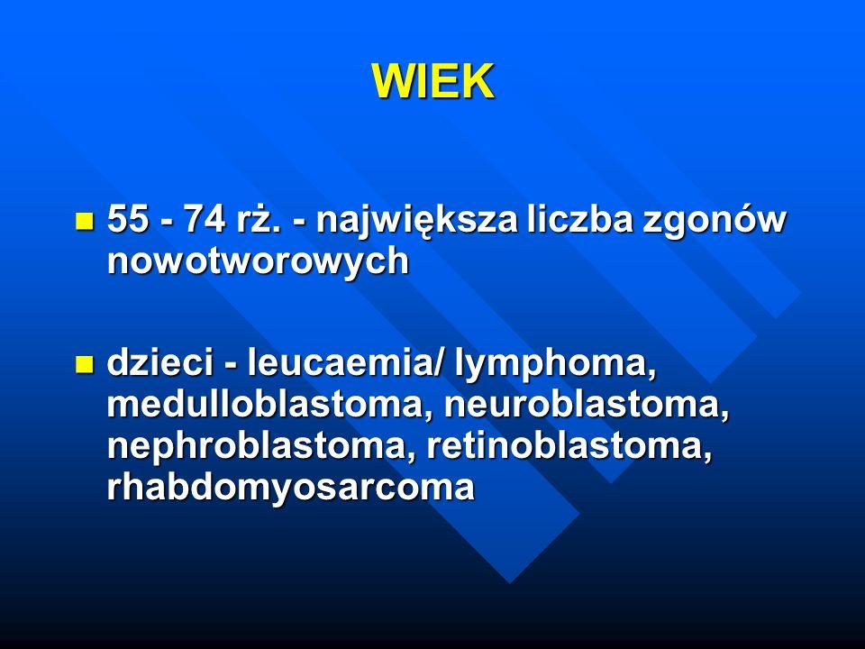WIEK 55 - 74 rż. - największa liczba zgonów nowotworowych 55 - 74 rż. - największa liczba zgonów nowotworowych dzieci - leucaemia/ lymphoma, medullobl