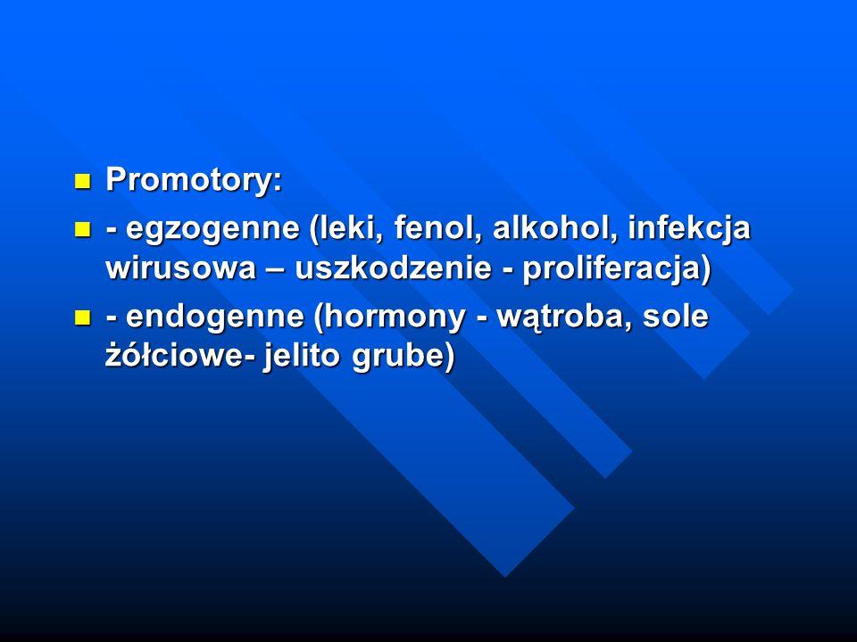 Promotory: Promotory: - egzogenne (leki, fenol, alkohol, infekcja wirusowa – uszkodzenie - proliferacja) - egzogenne (leki, fenol, alkohol, infekcja w