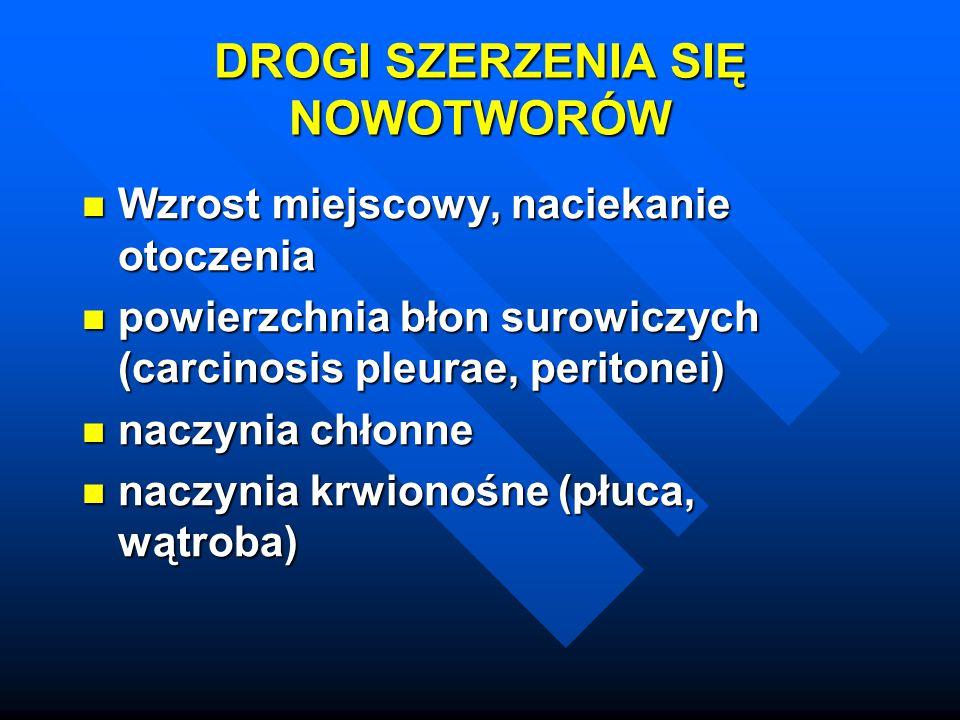 Zachorowalność na nowotwory złośliwe w Polsce w 2002 r: Zachorowalność na nowotwory złośliwe w Polsce w 2002 r: Mężczyźni Mężczyźni - rak płuca – 26,1% - rak płuca – 26,1% - rak jelita grubego – 11,1% - rak jelita grubego – 11,1% - rak prostaty – 9,0% - rak prostaty – 9,0% - rak pęcherza moczowego – 6,6% - rak pęcherza moczowego – 6,6% - rak żołądka – 5,9% - rak żołądka – 5,9%