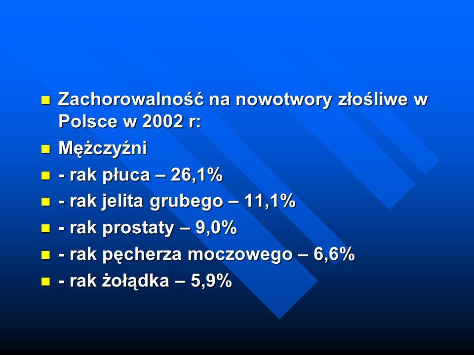 Zachorowalność na nowotwory złośliwe w Polsce w 2002 r: Zachorowalność na nowotwory złośliwe w Polsce w 2002 r: Mężczyźni Mężczyźni - rak płuca – 26,1