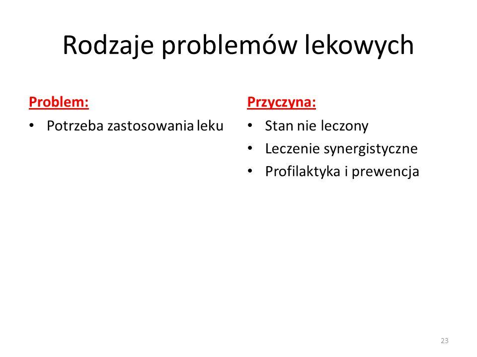 Rodzaje problemów lekowych Problem: Potrzeba zastosowania leku Przyczyna: Stan nie leczony Leczenie synergistyczne Profilaktyka i prewencja 23