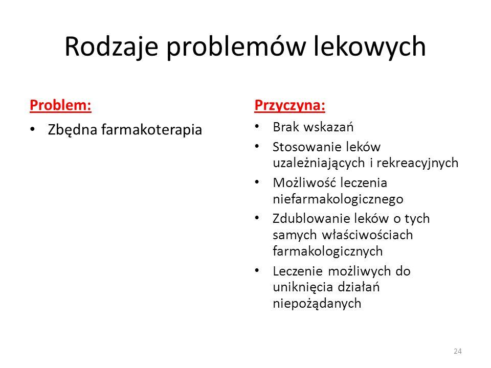 Rodzaje problemów lekowych Problem: Zbędna farmakoterapia Przyczyna: Brak wskazań Stosowanie leków uzależniających i rekreacyjnych Możliwość leczenia niefarmakologicznego Zdublowanie leków o tych samych właściwościach farmakologicznych Leczenie możliwych do uniknięcia działań niepożądanych 24