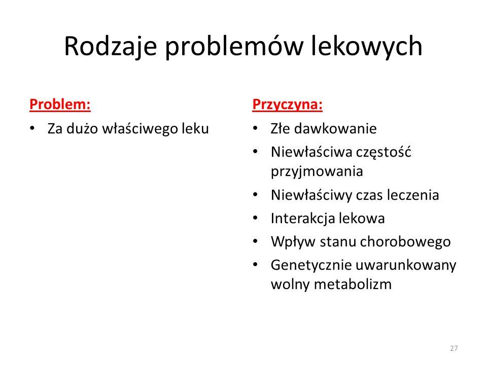 Rodzaje problemów lekowych Problem: Za dużo właściwego leku Przyczyna: Złe dawkowanie Niewłaściwa częstość przyjmowania Niewłaściwy czas leczenia Interakcja lekowa Wpływ stanu chorobowego Genetycznie uwarunkowany wolny metabolizm 27