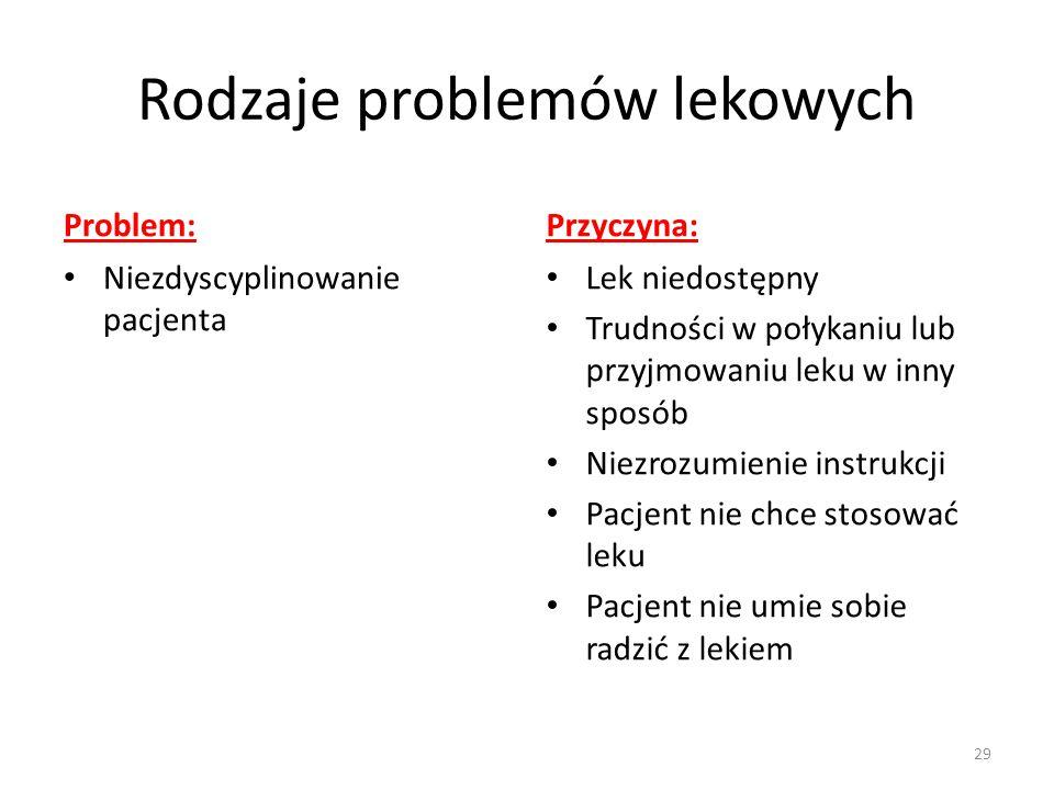 Rodzaje problemów lekowych Problem: Niezdyscyplinowanie pacjenta Przyczyna: Lek niedostępny Trudności w połykaniu lub przyjmowaniu leku w inny sposób Niezrozumienie instrukcji Pacjent nie chce stosować leku Pacjent nie umie sobie radzić z lekiem 29