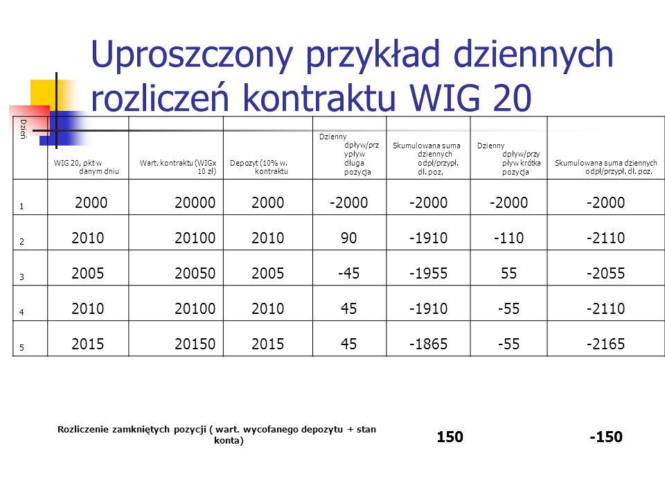 Uproszczony przykład dziennych rozliczeń kontraktu WIG 20 Dzień WIG 20, pkt w danym dniu Wart. kontraktu (WIGx 10 zł) Depozyt (10% w. kontraktu Dzienn