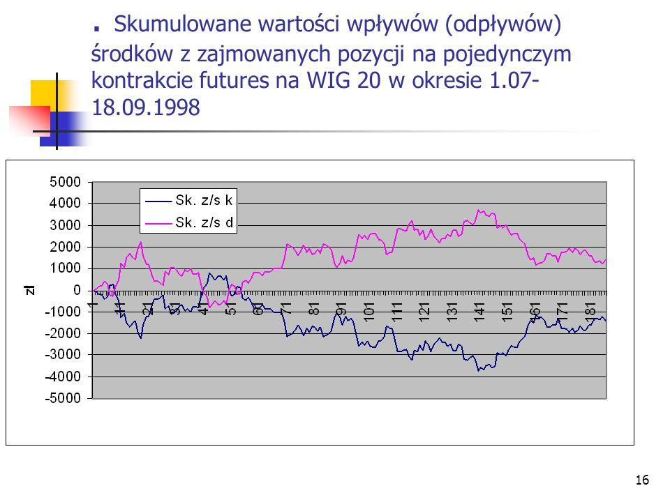 16. Skumulowane wartości wpływów (odpływów) środków z zajmowanych pozycji na pojedynczym kontrakcie futures na WIG 20 w okresie 1.07- 18.09.1998