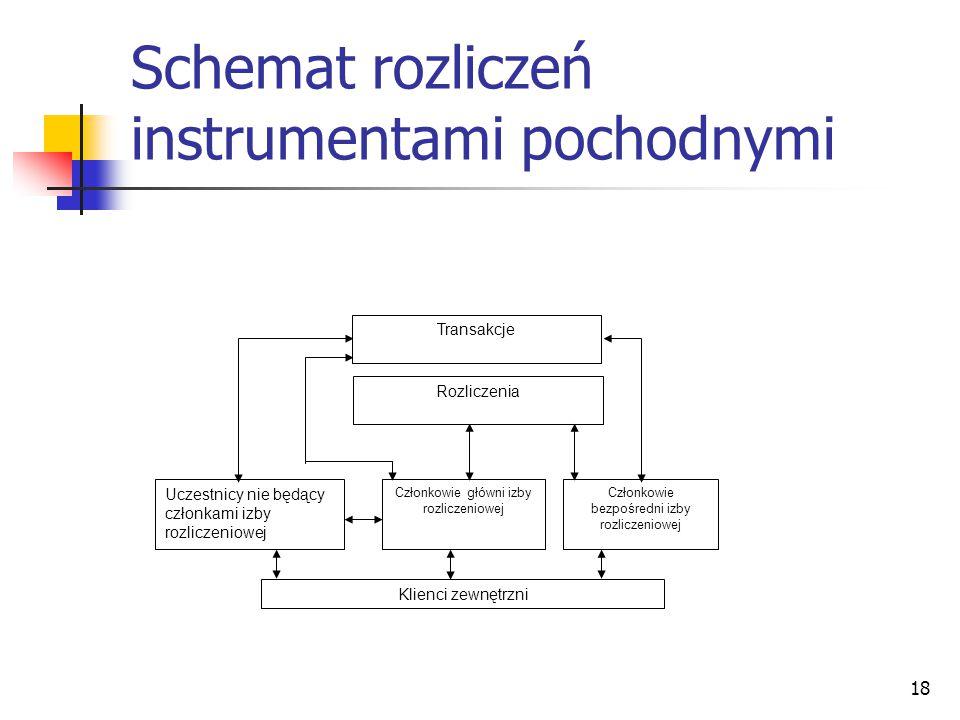 18 Schemat rozliczeń instrumentami pochodnymi Transakcje Uczestnicy nie będący członkami izby rozliczeniowej Członkowie główni izby rozliczeniowej Członkowie bezpośredni izby rozliczeniowej Rozliczenia Klienci zewnętrzni