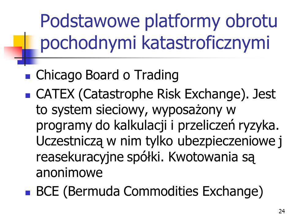 Podstawowe platformy obrotu pochodnymi katastroficznymi Chicago Board o Trading CATEX (Catastrophe Risk Exchange).