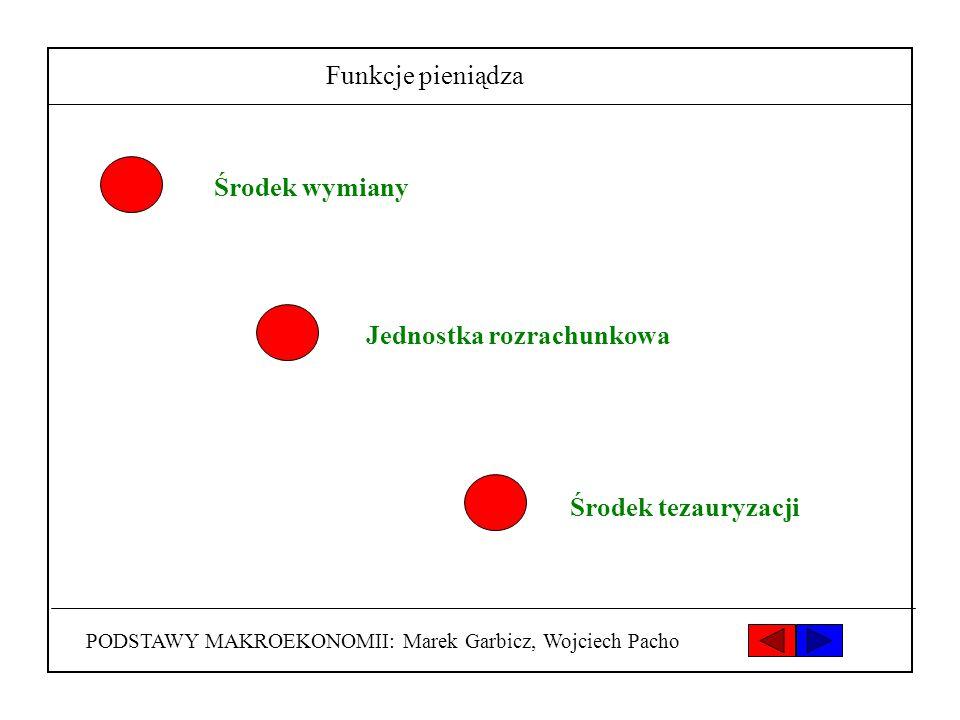 PODSTAWY MAKROEKONOMII: Marek Garbicz, Wojciech Pacho Funkcje pieniądza Środek wymiany Jednostka rozrachunkowa Środek tezauryzacji