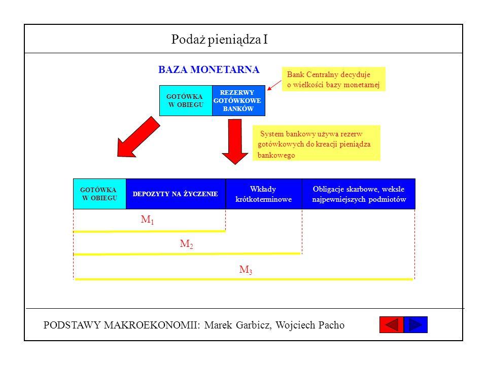 PODSTAWY MAKROEKONOMII: Marek Garbicz, Wojciech Pacho Podaż pieniądza I REZERWY GOTÓWKOWE BANKÓW BAZA MONETARNA Bank Centralny decyduje o wielkości ba