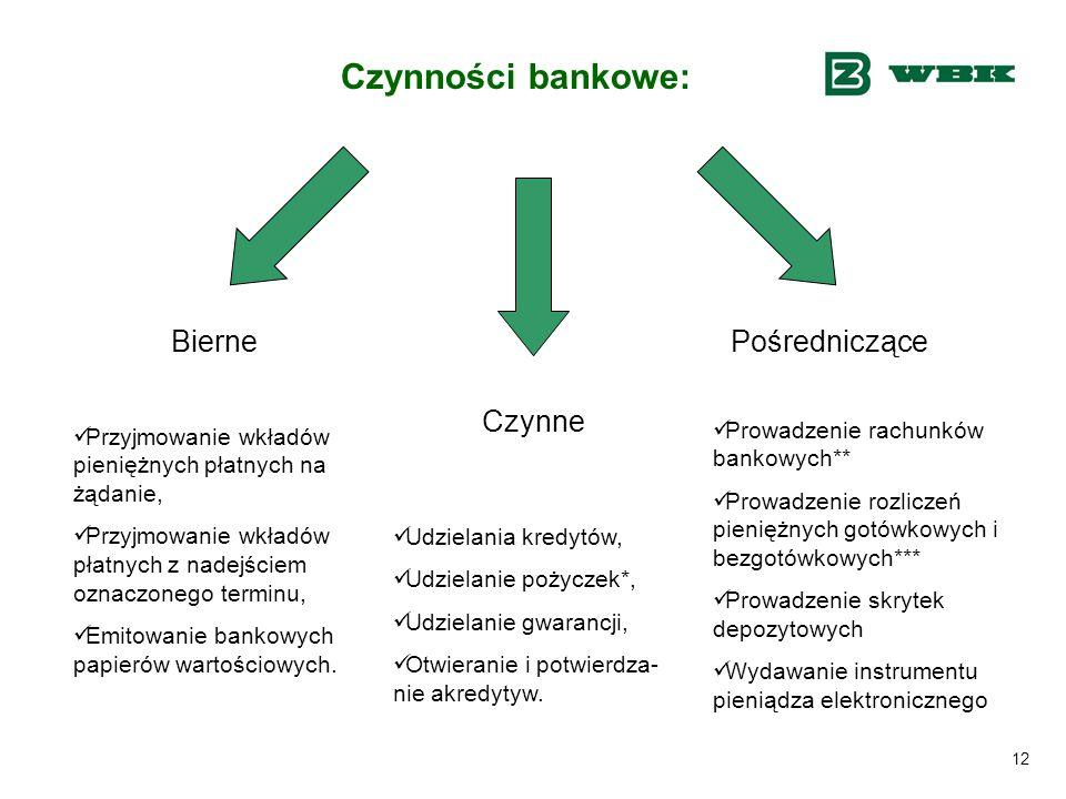 12 Czynności bankowe: Bierne Czynne Pośredniczące Przyjmowanie wkładów pieniężnych płatnych na żądanie, Przyjmowanie wkładów płatnych z nadejściem ozn