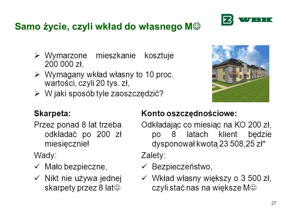 27 Samo życie, czyli wkład do własnego M  Wymarzone mieszkanie kosztuje 200 000 zł,  Wymagany wkład własny to 10 proc. wartości, czyli 20 tys. zł, 