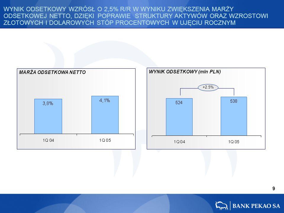MARŻA ODSETKOWA NETTO WYNIK ODSETKOWY (mln PLN) 9 +2.5% WYNIK ODSETKOWY WZRÓSŁ O 2,5% R/R W WYNIKU ZWIĘKSZENIA MARŻY ODSETKOWEJ NETTO, DZIĘKI POPRAWIE STRUKTURY AKTYWÓW ORAZ WZROSTOWI ZŁOTOWYCH I DOLAROWYCH STÓP PROCENTOWYCH W UJĘCIU ROCZNYM