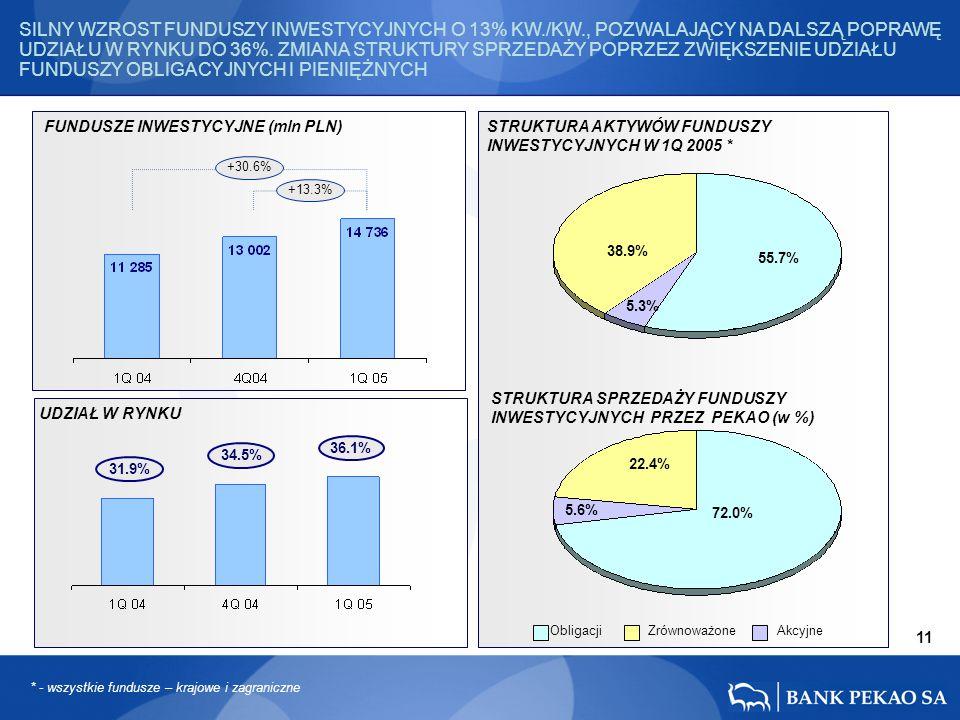FUNDUSZE INWESTYCYJNE (mln PLN) UDZIAŁ W RYNKU STRUKTURA AKTYWÓW FUNDUSZY INWESTYCYJNYCH W 1Q 2005 * ObligacjiAkcyjneZrównoważone * - wszystkie fundusze – krajowe i zagraniczne 34.5% 36.1% 31.9% +13.3% +30.6% STRUKTURA SPRZEDAŻY FUNDUSZY INWESTYCYJNYCH PRZEZ PEKAO (w %) 72.0% 5.6% 22.4% SILNY WZROST FUNDUSZY INWESTYCYJNYCH O 13% KW./KW., POZWALAJĄCY NA DALSZĄ POPRAWĘ UDZIAŁU W RYNKU DO 36%.