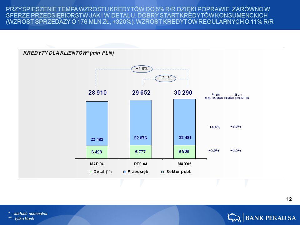 28 910 29 652 30 290 * - wartość nominalna ** - tylko Bank KREDYTY DLA KLIENTÓW* (mln PLN) 12 +5.9% +4.4% +2.6% +0.5% +4.8% +2.1% PRZYSPIESZENIE TEMPA WZROSTU KREDYTÓW DO 5% R/R DZIĘKI POPRAWIE ZARÓWNO W SFERZE PRZEDSIĘBIORSTW JAK I W DETALU.