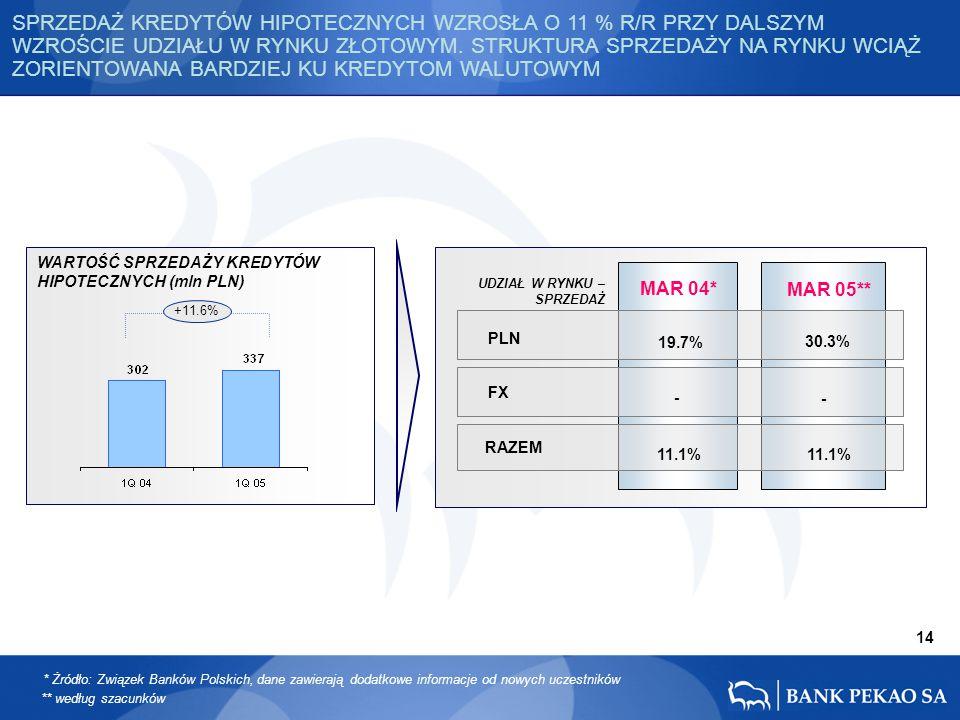 ** według szacunków 14 WARTOŚĆ SPRZEDAŻY KREDYTÓW HIPOTECZNYCH (mln PLN) PLN FX RAZEM - 30.3% 11.1% MAR 05** MAR 04* 19.7% - 11.1% UDZIAŁ W RYNKU – SPRZEDAŻ +11.6% SPRZEDAŻ KREDYTÓW HIPOTECZNYCH WZROSŁA O 11 % R/R PRZY DALSZYM WZROŚCIE UDZIAŁU W RYNKU ZŁOTOWYM.