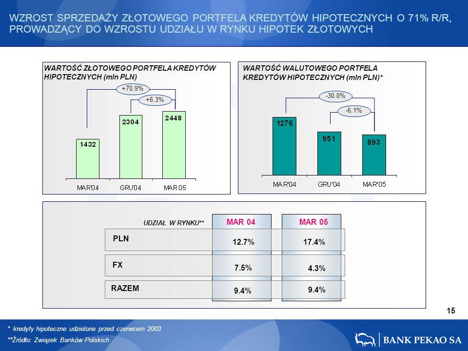 * kredyty hipoteczne udzielone przed czerwcem 2003 **Źródło: Związek Banków Polskich 15 UDZIAŁ W RYNKU** PLN MAR 04 FX RAZEM 12.7% 7.5% 9.4% MAR 05 9.4% 17.4% 4.3% WARTOŚĆ ZŁOTOWEGO PORTFELA KREDYTÓW HIPOTECZNYCH (mln PLN) WARTOŚĆ WALUTOWEGO PORTFELA KREDYTÓW HIPOTECZNYCH (mln PLN)* +70.9% +6.3% -30.0% -6.1% WZROST SPRZEDAŻY ZŁOTOWEGO PORTFELA KREDYTÓW HIPOTECZNYCH O 71% R/R, PROWADZĄCY DO WZROSTU UDZIAŁU W RYNKU HIPOTEK ZŁOTOWYCH