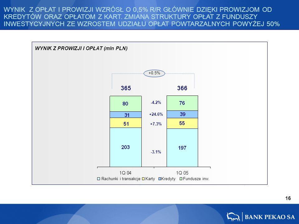 365 366 16 +0.5% -4.2% -3.1% +24.6% +7.3% Rachunki i transakcje Karty KredytyFundusze inw.