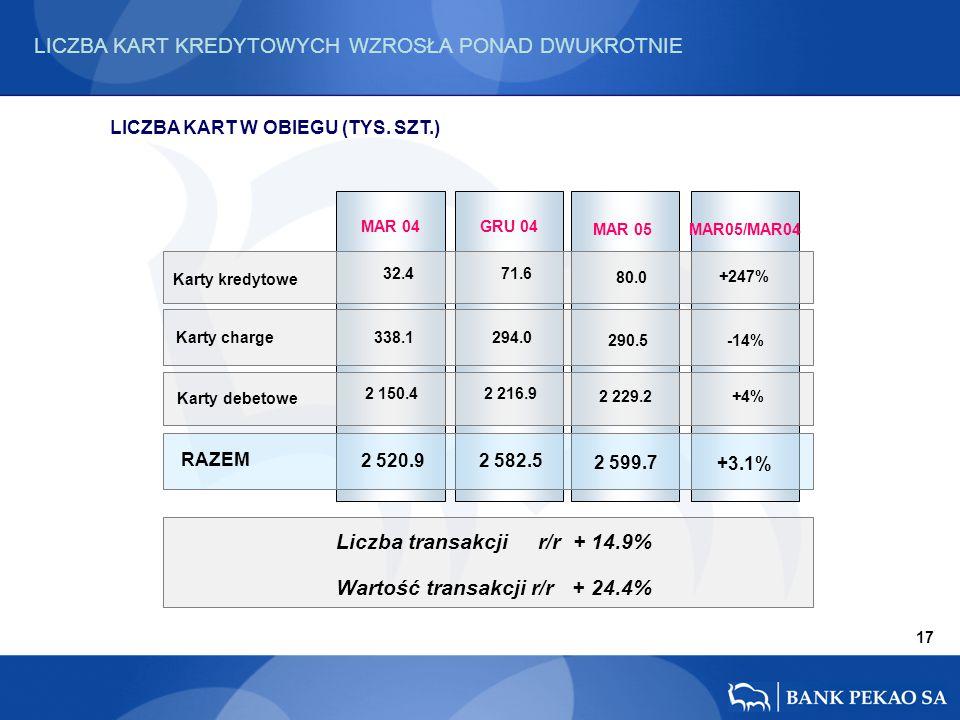 17 MAR05/MAR04 +247% -14% +4% MAR 05 MAR 04 32.4 338.1 2 150.4 +3.1% 2 520.9 80.0 290.5 2 229.2 2 599.7 Liczba transakcji r/r + 14.9% Wartość transakcji r/r + 24.4% Karty kredytowe RAZEM Karty debetowe Karty charge LICZBA KART W OBIEGU (TYS.