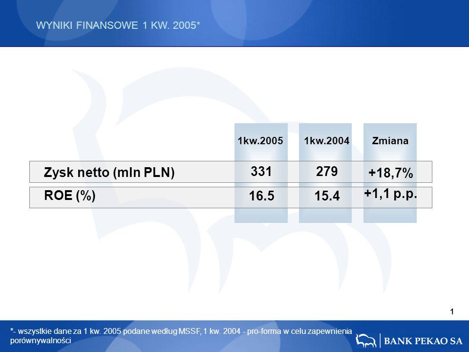 WYNIKI FINANSOWE 1 KW. 2005* 1kw.2004Zmiana Zysk netto (mln PLN) ROE (%) +18,7% +1,1 p.p.