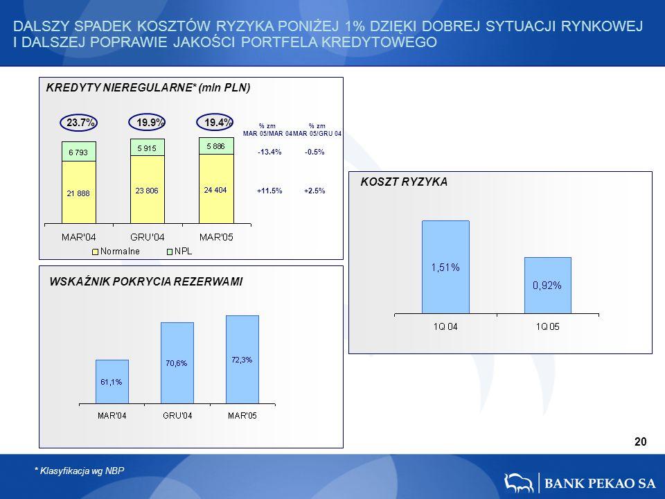 +2.5% -0.5% +11.5% -13.4% 23.7% 19.9% 19.4% % zm MAR 05/MAR 04 % zm MAR 05/GRU 04 * Klasyfikacja wg NBP DALSZY SPADEK KOSZTÓW RYZYKA PONIŻEJ 1% DZIĘKI DOBREJ SYTUACJI RYNKOWEJ I DALSZEJ POPRAWIE JAKOŚCI PORTFELA KREDYTOWEGO 20 WSKAŹNIK POKRYCIA REZERWAMI KOSZT RYZYKA KREDYTY NIEREGULARNE* (mln PLN)