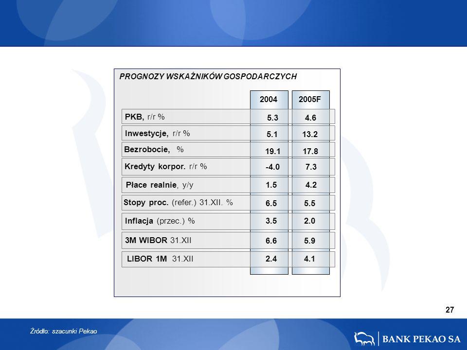 2005F PKB, r/r % 2004 3M WIBOR 31.XII Płace realnie, y/y Kredyty korpor.