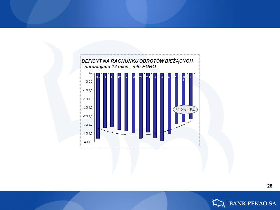 28 DEFICYT NA RACHUNKU OBROTÓW BIEŻĄCYCH - narastająco 12 mies., mln EURO +1.5% PKB