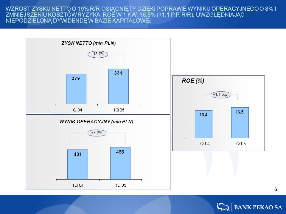 ZYSK NETTO (mln PLN) WYNIK OPERACYJNY (mln PLN) ROE (%) 6 +18.7% +8.2% +1.1 p.p.
