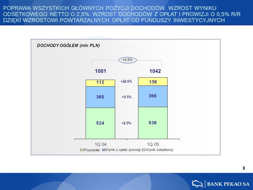 DOCHODY OGÓŁEM (mln PLN) +22.6% +2.5% +0.5% 8 1001 1042 +4.0% Pozostałe Wynik z opłat i prowizjiWynik odsetkowy POPRAWA WSZYSTKICH GŁÓWNYCH POZYCJI DOCHODÓW.