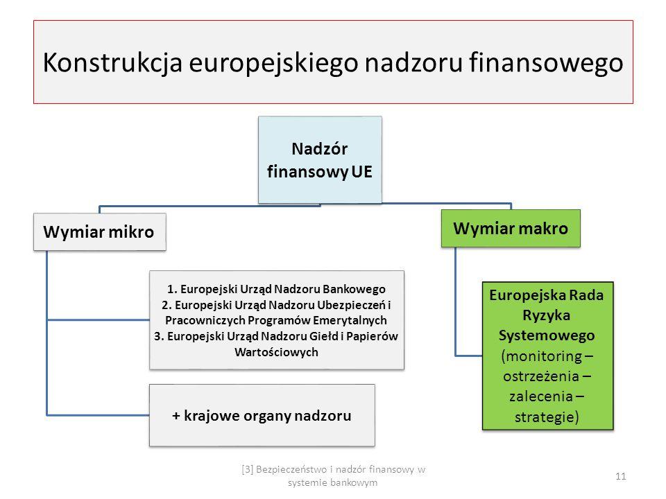 Konstrukcja europejskiego nadzoru finansowego Nadzór finansowy UE Wymiar mikro 1. Europejski Urząd Nadzoru Bankowego 2. Europejski Urząd Nadzoru Ubezp