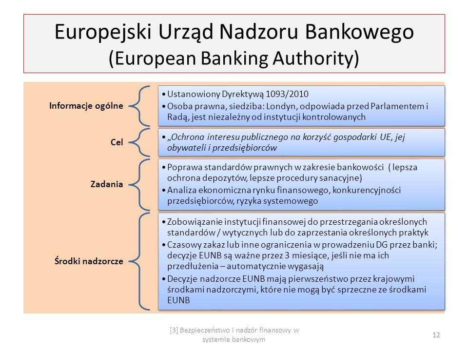 Europejski Urząd Nadzoru Bankowego (European Banking Authority) Informacje ogólne Ustanowiony Dyrektywą 1093/2010 Osoba prawna, siedziba: Londyn, odpo