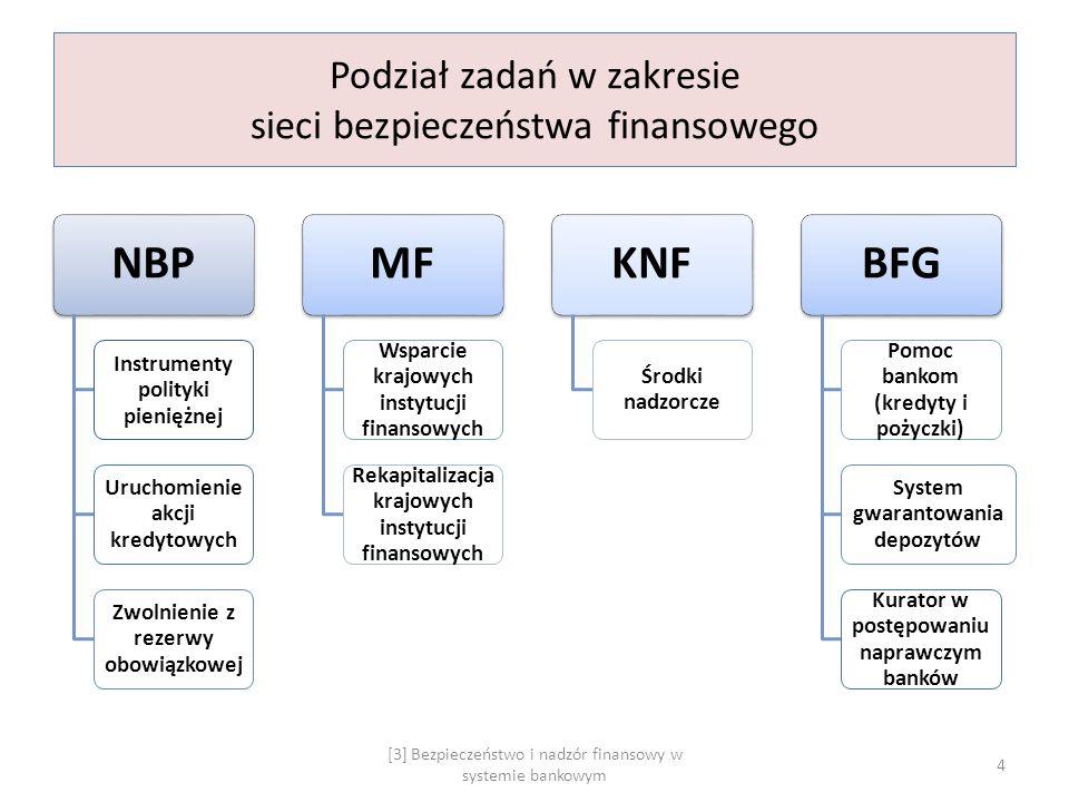 Podział zadań w zakresie sieci bezpieczeństwa finansowego NBP Instrumenty polityki pieniężnej Uruchomienie akcji kredytowych Zwolnienie z rezerwy obow