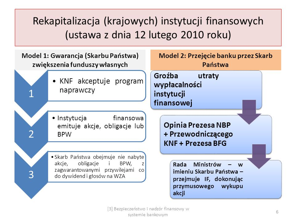 Rekapitalizacja (krajowych) instytucji finansowych (ustawa z dnia 12 lutego 2010 roku) Model 1: Gwarancja (Skarbu Państwa) zwiększenia funduszy własny