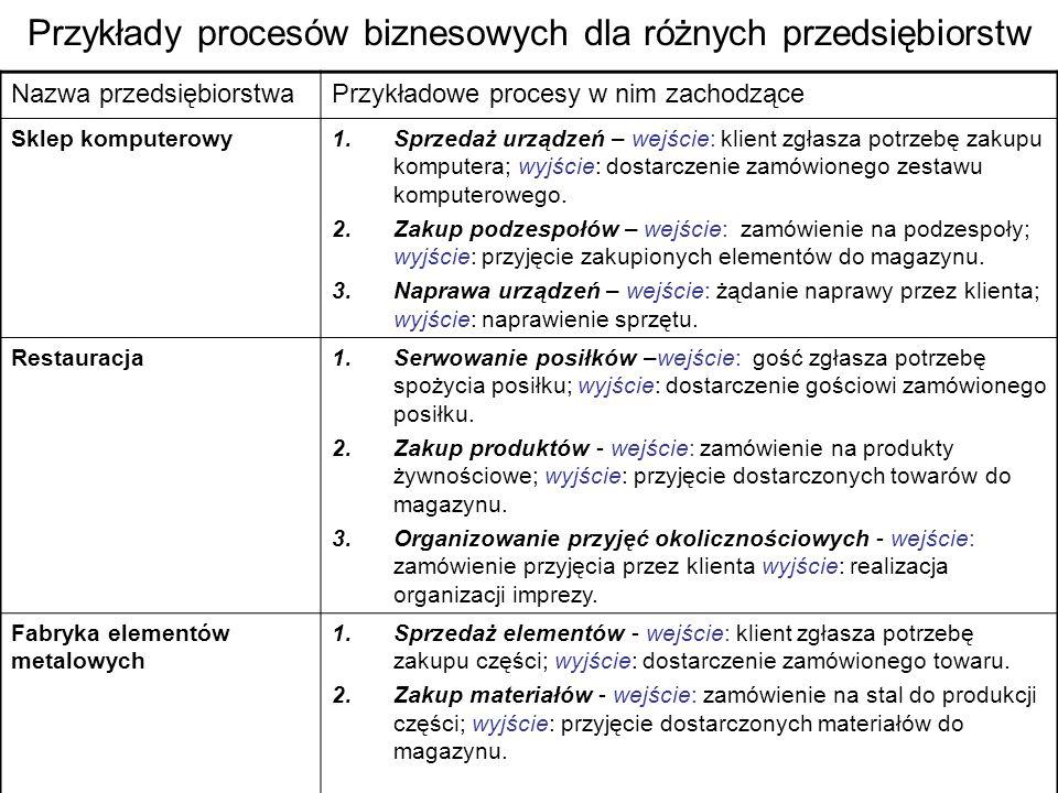 Przykłady procesów biznesowych dla różnych przedsiębiorstw Nazwa przedsiębiorstwaPrzykładowe procesy w nim zachodzące Sklep komputerowy1.Sprzedaż urzą