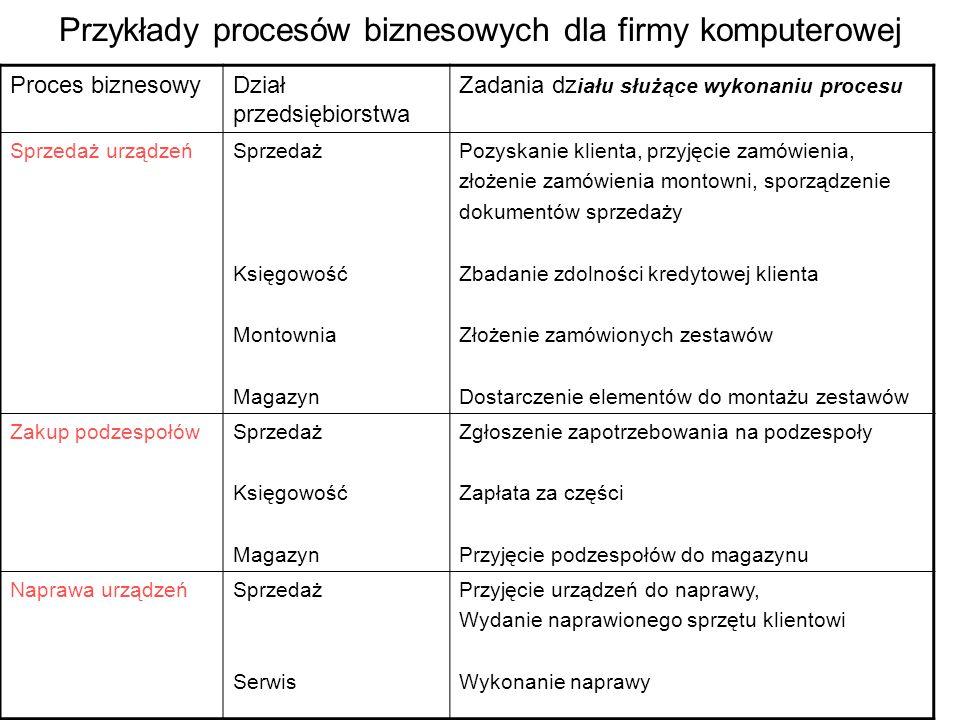 Przykłady procesów biznesowych dla firmy komputerowej Proces biznesowyDział przedsiębiorstwa Zadania dz iału służące wykonaniu procesu Sprzedaż urządz
