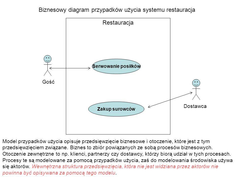 Restauracja Gość Dostawca Biznesowy diagram przypadków użycia systemu restauracja Serwowanie posiłków Zakup surowców Model przypadków użycia opisuje p