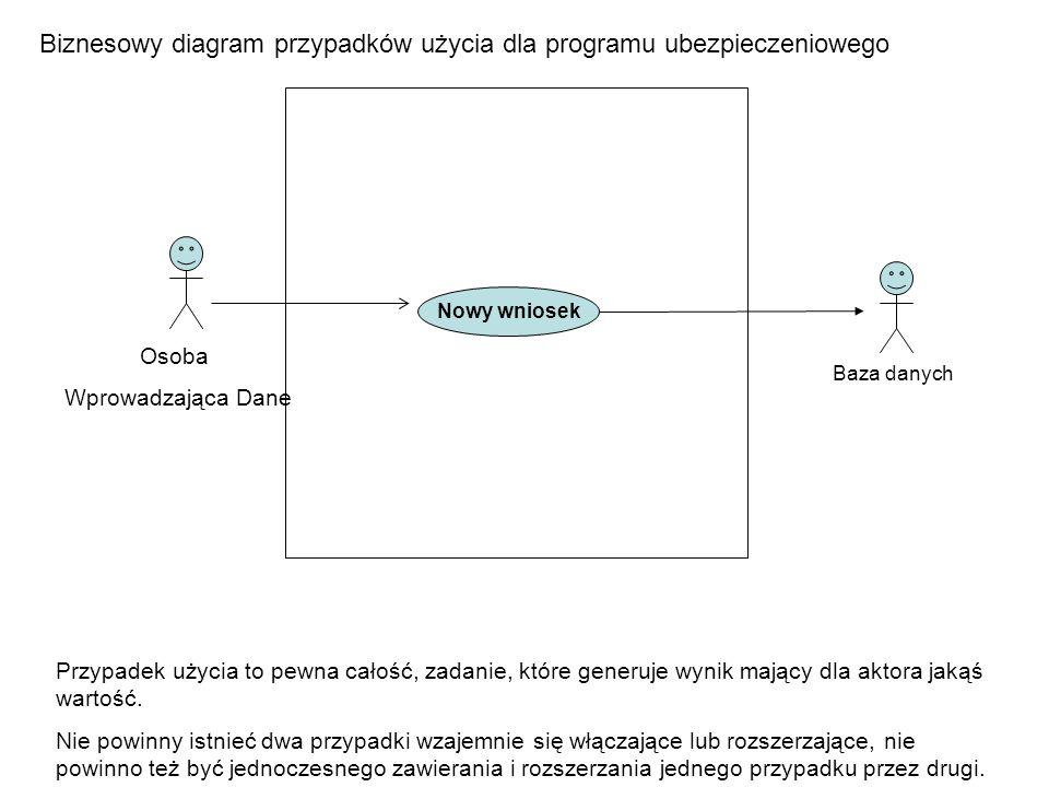 Osoba Wprowadzająca Dane Baza danych Biznesowy diagram przypadków użycia dla programu ubezpieczeniowego Nowy wniosek Przypadek użycia to pewna całość,