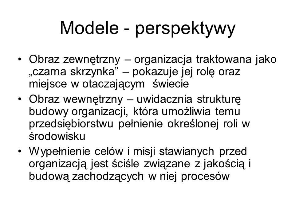 """Modele - perspektywy Obraz zewnętrzny – organizacja traktowana jako """"czarna skrzynka"""" – pokazuje jej rolę oraz miejsce w otaczającym świecie Obraz wew"""