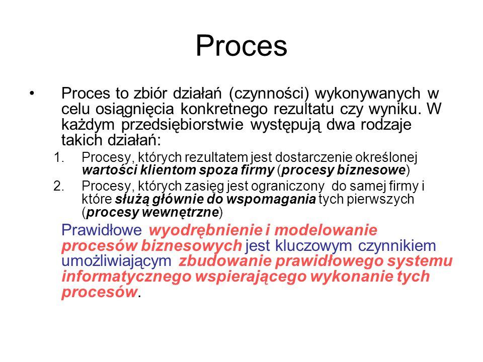 Proces biznesowy Proces biznesowy – zbiór działań wewnątrz firmy, wykonywanych w celu dostarczenia klientowi (osoba, osoby, przedmiot lub system) konkretnej usługi lub produktu.